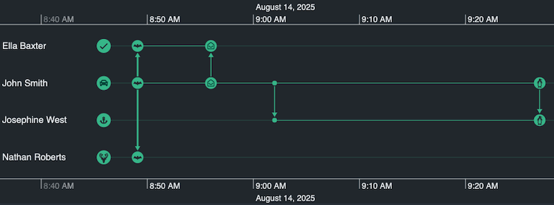 Font icons add real-world context to your timeline visualizations