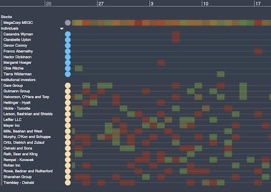 KronoGraph insider trading timeline visualization demo