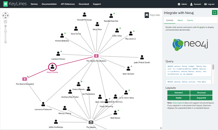 The KeyLines SDK Integration with Neo4j demo features downloadable code