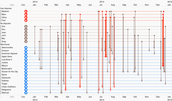 Timeline visualization shows how sequences of events unfolded