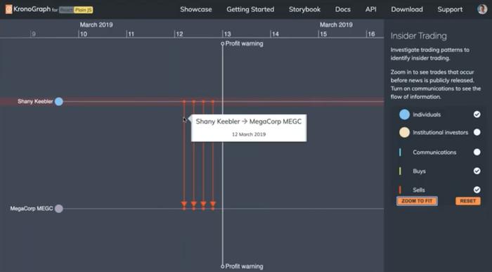 KronoGraph chronological timeline: insider trading profit warning marker