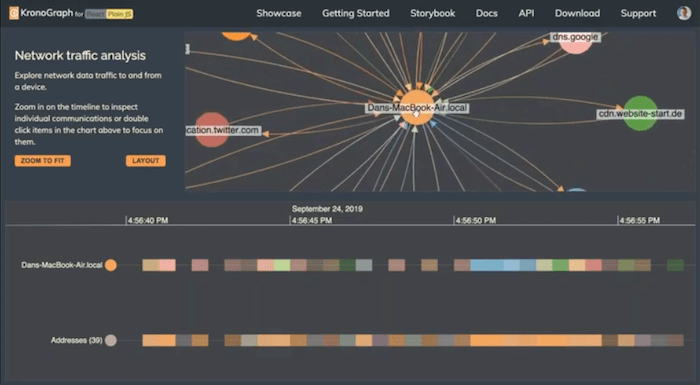 KronoGraph chronological timeline and KeyLines network visualization cyber security example