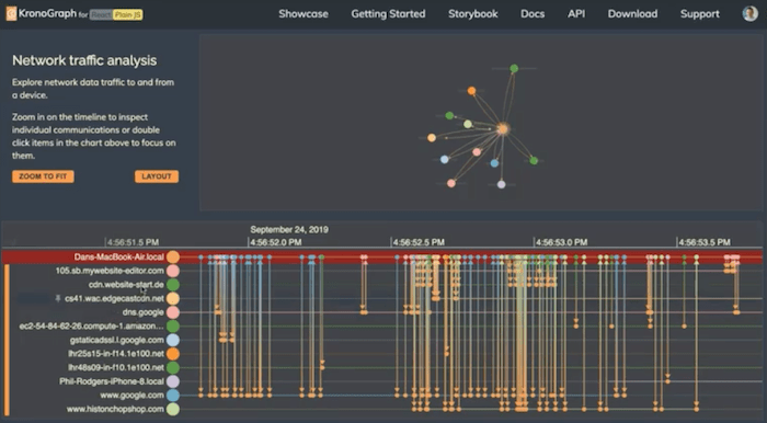 Network traffic analysis combined with chronological timelines
