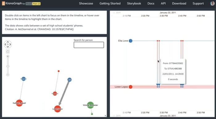 Zoomed in view of individual calls on chronological timelines