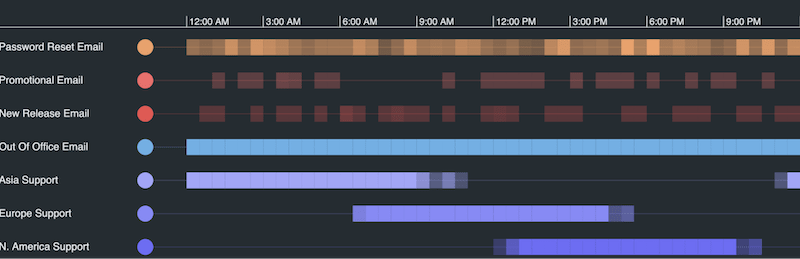 Visualizing the same dataset by time of the day