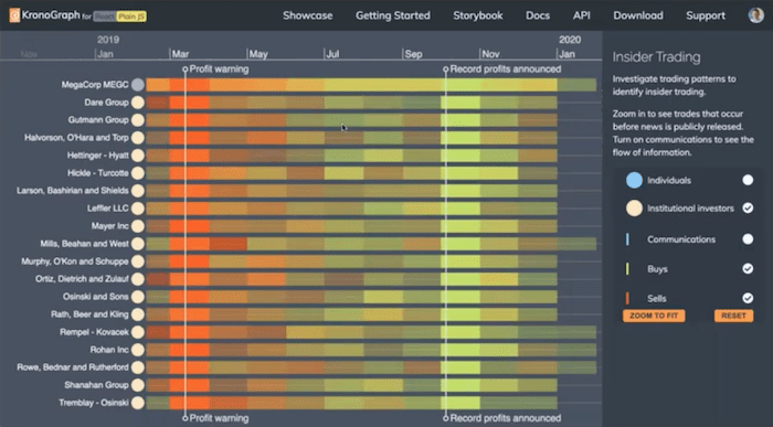 KronoGraph chronological timeline: insider trading heatmap view