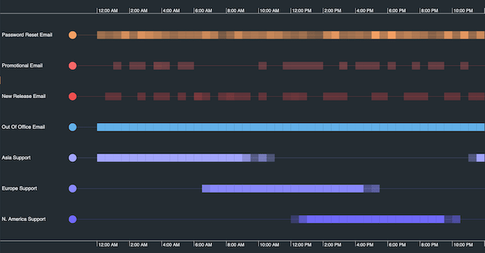 A KronoGraph timeline scale wrapping visualization showing daily emails sent by an organization