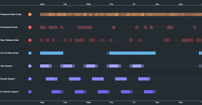 A KronoGraph timeline scale wrapping visualization showing monthly emails sent by an organization