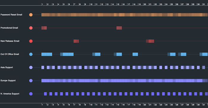 A KronoGraph timeline scale wrapping visualization showing weekly emails sent by an organization