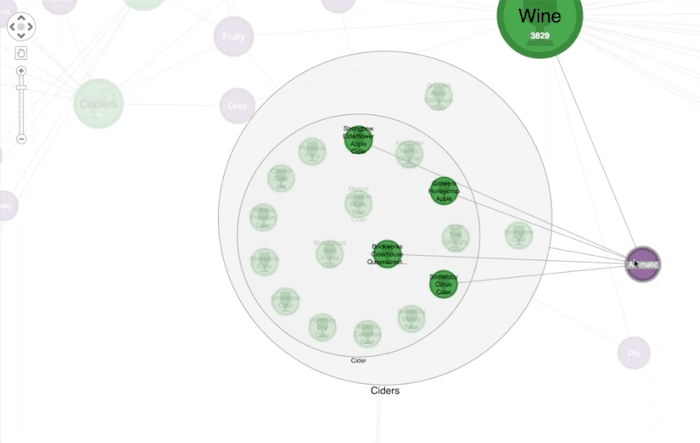 Supply chain visualization of cider tasting notes