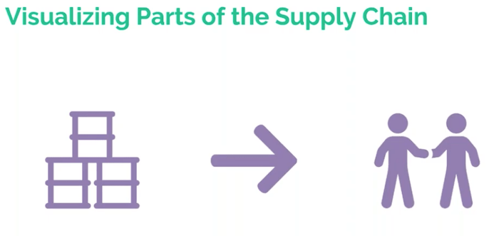 Basic outline of a supply chain visualization data model