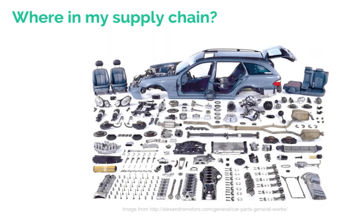 The range of car parts you'd show in a supply chain visualization