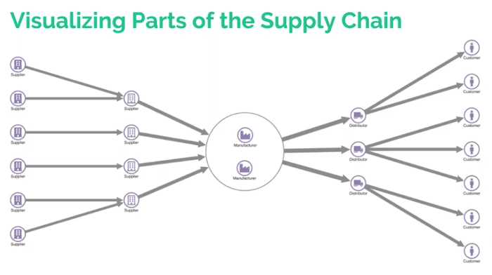 The flow of goods in a supply chain visualization data model