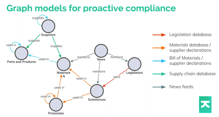 Example supply chain visualization graph model for chemical data