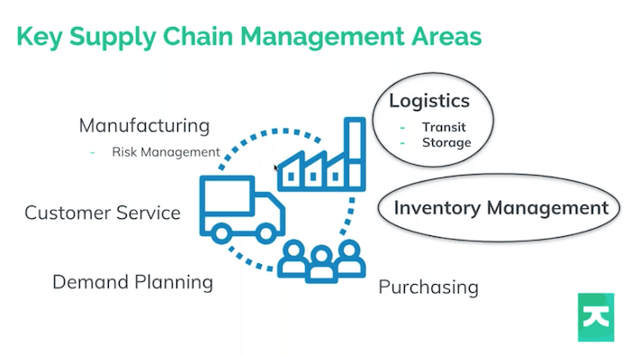 Key areas of supply chain management