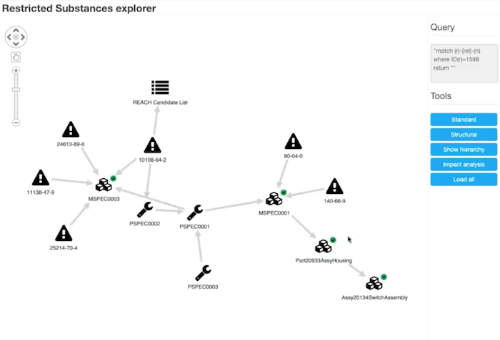 Restricted substances supply chain visualization