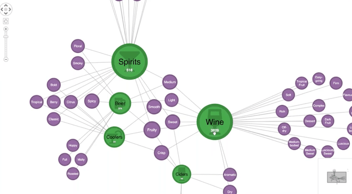 Supply chain visualization of liquor supplies