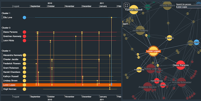 interactive timeline tools make it easy to understand complex time-based data