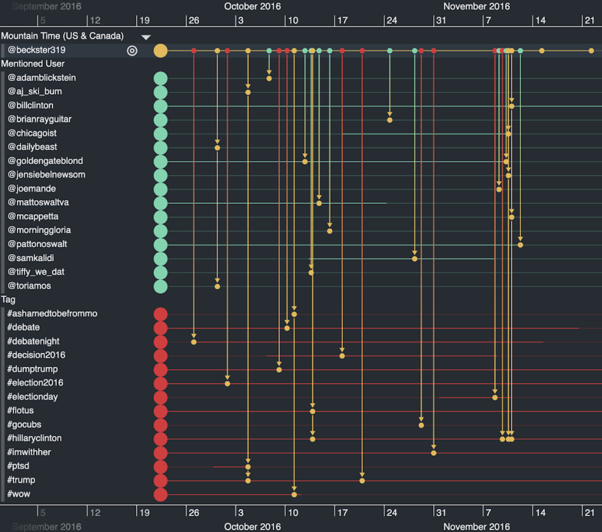 Examining troll behavior: how our Neo4j timeline visualization app reveals activity profiles