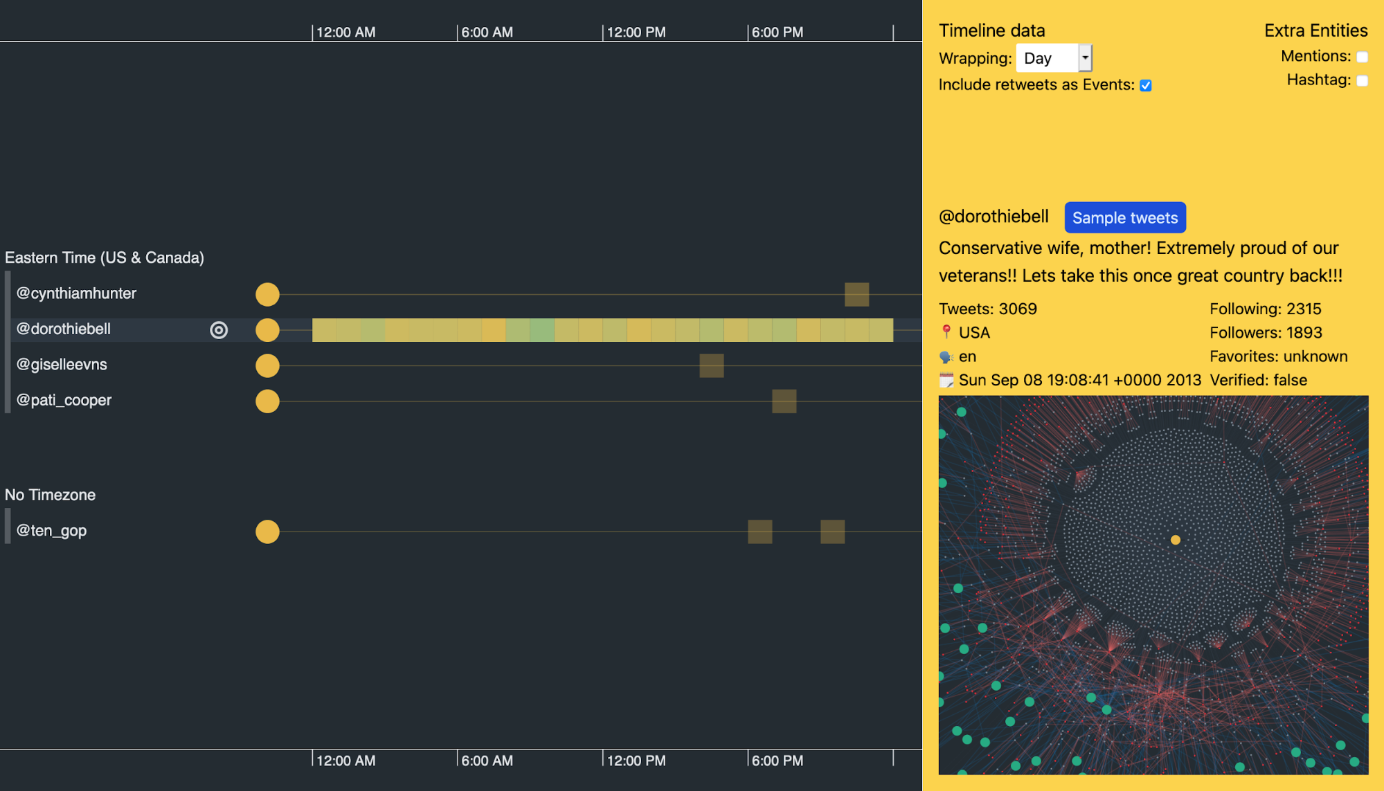 Our Twitter data visualization shows that @dorothiebell tweets every hour of the day