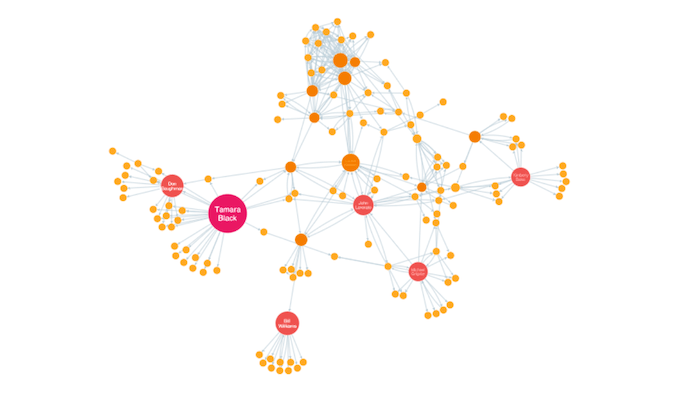 Social network analysis - PageRank centrality