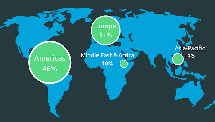 13% of our customers are in the Asia Pacific region, and that number's growing fast