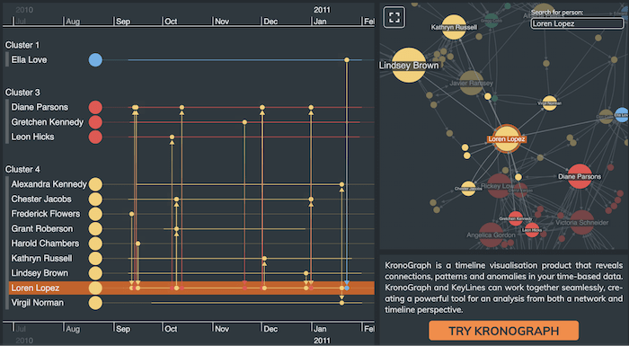An application featuring an integration of KeyLines with KronoGraph to create a dynamic, interactive graph and timeline visualization application