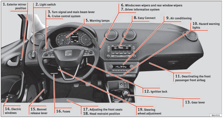 Labeled diagram of the the view from the driver's seat of a Seat Ibiza