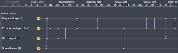 Aggregating accounts in KronoGraph makes it easier to understand the money flow over time
