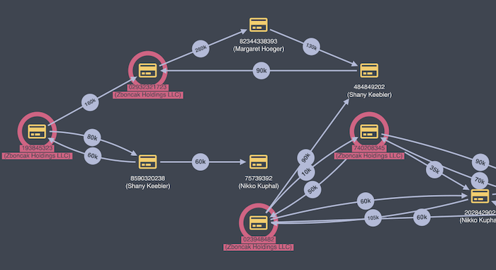 A KeyLines graph visualization showing accounts as separate entities belonging to the same company