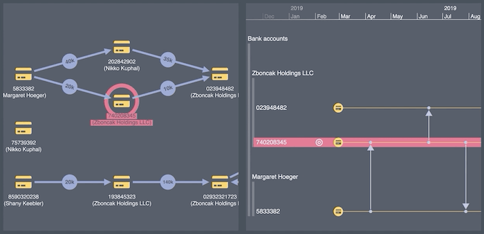 KronoGraph and KeyLines providing money flow analysis