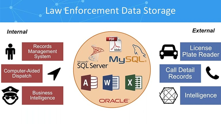 Link analysis for law enforcement: the data challenge
