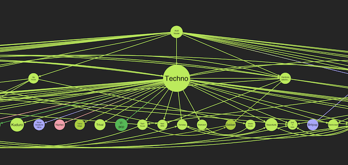 The descendents of acid house in our knowledge graph visualization