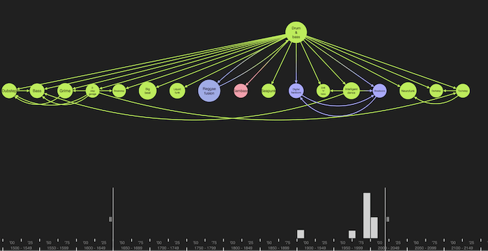 The descendents of drum & bass in our DBpedia knowledge graph