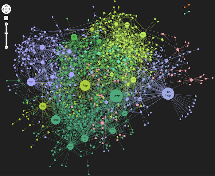 Coloring individual clusters of the DBpedia knowledge graph visualization helps identify the similarities between them