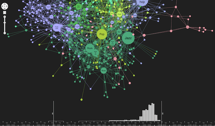 Zooming into the knowledge graph visualization further gives a more detailed breakdown of activity