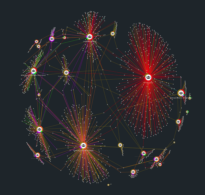 A large KeyLines network visualization showing connected entities in dark mode