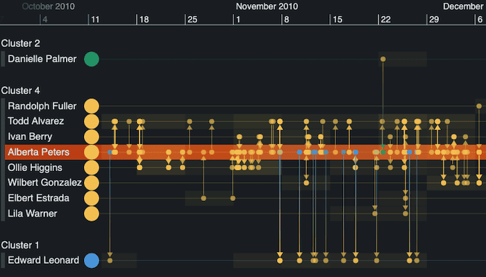 A KronoGraph timeline visualization revealing detailed patterns of communication between individuals