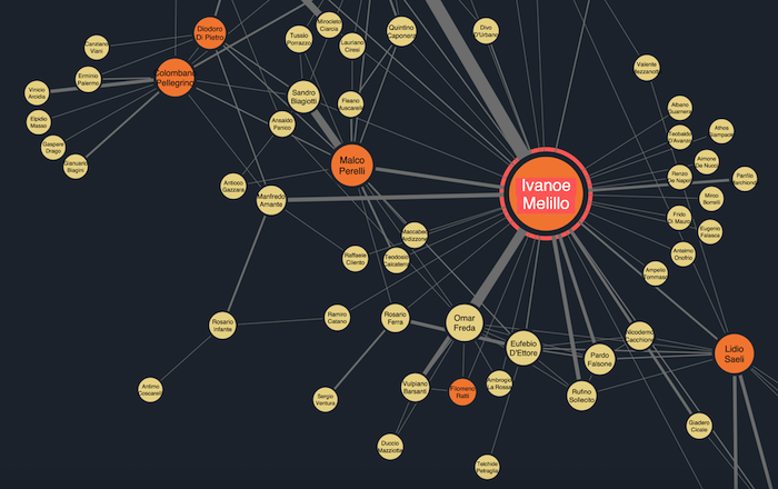 A zoomed in ReGraph graph visualization showing the most influential people in a mafia family