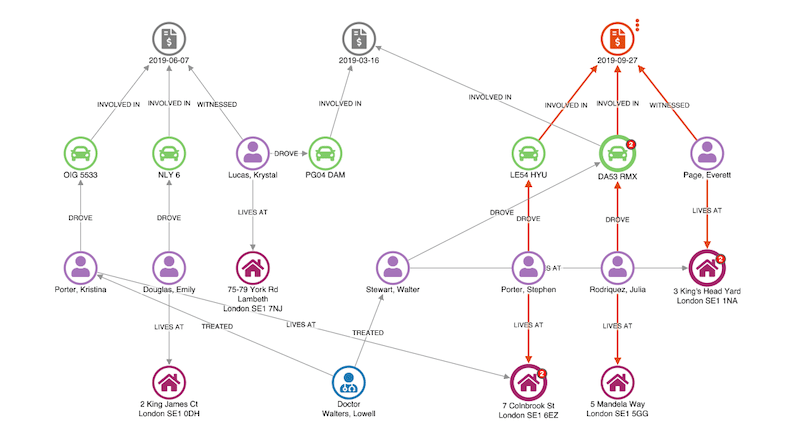 using link analysis to investigate known fraud using a fraud detection tool built with KeyLines