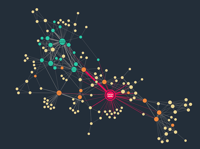 Revealing neighbors in an interactive graph visualization using node selection: one of the interactions made easier in the latest version of ReGraph