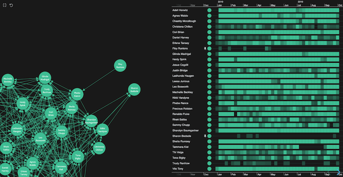 KronoGraph's heatmap gives me a high-level view of who was most active on email and when