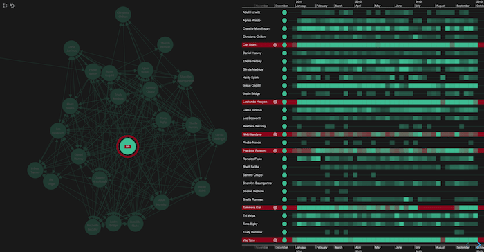Combos are great for decluttering our visual network analysis tool