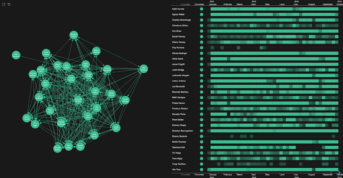 In our visual network analysis tool, links represent emails sent between employees