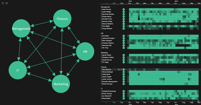 Combos in the network view and timelines grouped by department gives a clear, consistent view of the email data