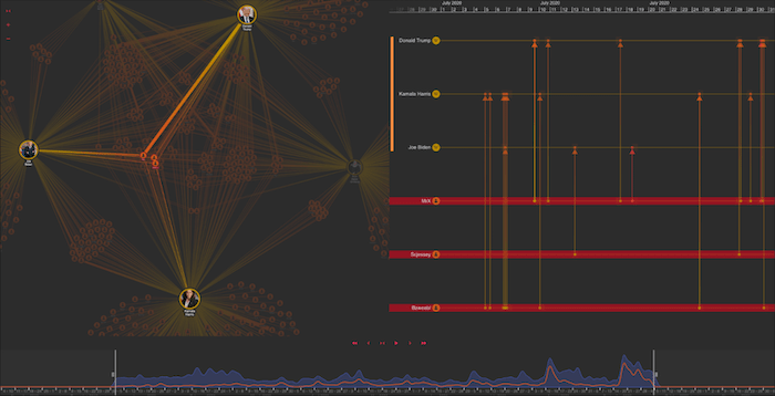 Three powerful views displayed in our visual network analysis tool