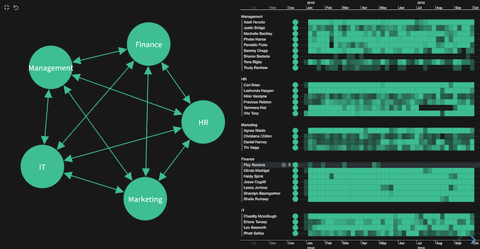 A KeyLines and KronoGraph visualization tool showing combined nodes and heatmap timelines