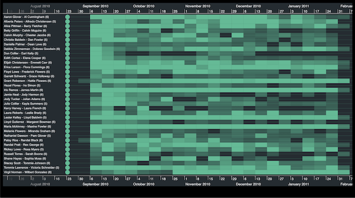 When you load a large dataset, the KronoGraph timeline SDK automatically summarizes it in a heatmap