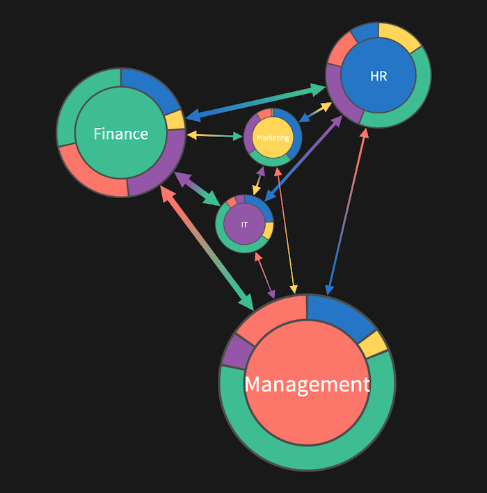 A KeyLines network chart showing departments as combo nodes with donuts representing numerical proportions of email traffic