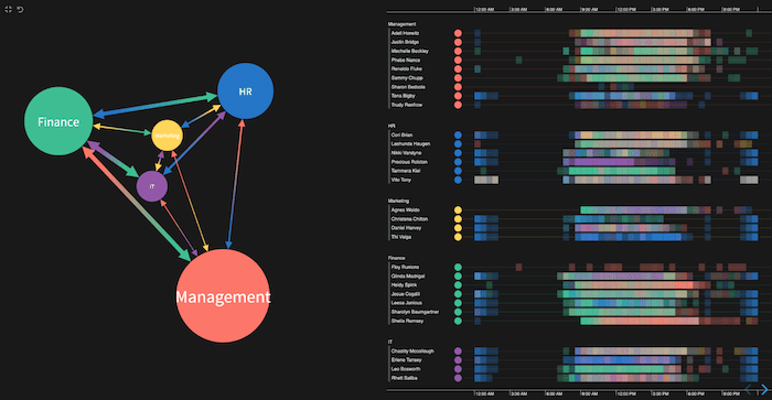 A KeyLines network chart and KronoGraph timeline app showing a day of email communications to make patterns easier to spot